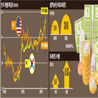국채,회사채,채권,금리,만기,포인트,개인,펀드,발행