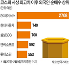 외국인,주가,종목,삼성,셀트리온