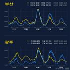 오후,오전,출발,구간,정체,최대,서울,연휴,길안내,교통량