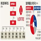 롯데,회장,일본,경영,가능성,롯데홀딩스,대표,한국,부회장