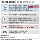 이방카,트럼프,대통령,북한,대화,메시지,선임고문,미국