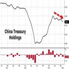 미국,국채,중국