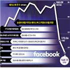 페이스북,개인정보,규정,유출,이용자,이날,저커버,강화