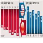 중국,미국,관세,국채,기업,가능성,행위,무역전쟁