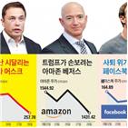 아마존,페이스북,미국,테슬라,창업자,대통령,유출,세금,모델3,개인정보