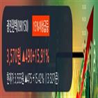 광진윈텍,현재,차트,상승