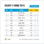 방송,화제성,순위,네티즌