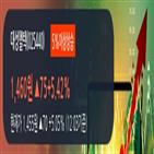 외국인,대성엘텍,한국증권,상승
