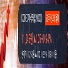 미국러셀2000,상승,하이증권