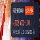 상위,매출액,상승,한국가스공사,영업이익,창구