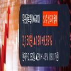 매출액,영업이익,상위,투윈글로벌,상승,창구