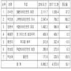 엔터테인먼트,지분,보유,평가액,박진영
