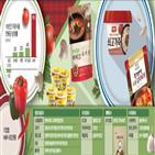 일본,시장,미국,제품,편의점,수프,세대,인구,성장,유통