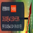 유한양행,외국인,순매수,상승,연속,5일