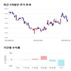 종목,점수,투자,삼양패키징,수익률,기업