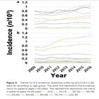 증가,발병률,염증성,궤양성