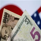 이후,미국,환투기,경기,세력,달러,공격,경제,가치,엔화
