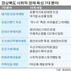 사회적,경상북도,기업,청년,경북,경제기업