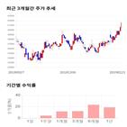 종목,점수,투자,세방전지,기록,상승