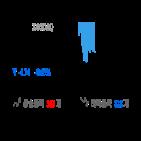 코스닥,종목,반면,상승세,하락,제조,0.25,1.16