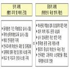기숙사,학생,운영,광주