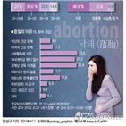 여성,낙태,피임,보사연,경험,조사