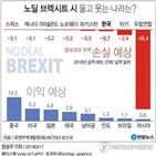 영국,브렉시트,국가,무역협정,대한,수출,한국,달러