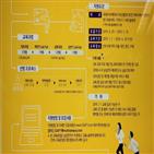 삼성,아카데미,적성진단,모집