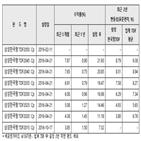 한국형,삼성,투자자,상품