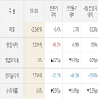 실적,sk텔레콤,주가,영업이익,매출액