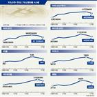 비트코인,가격,국내,투자,가상화폐,상승