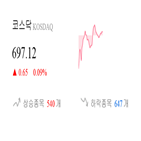 코스닥,종목,반면,상승,상승세,기사,0.1