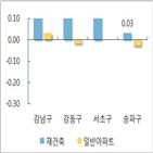 아파트값,서울,상승,재건축,조사
