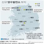 지역,건설,양수발전소,유발효과,부지,한수원,포천,홍천,영동,선정