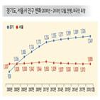 경기도,전국,경기북부,주민,분도,인구,서울,시도,도로,전철