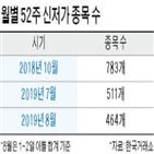 종목,신저가,일본,코스피,증시,코스닥,52주
