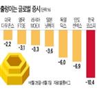 한국,외국인,증시,원화,제조업,이후,가치