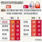 한국,중국,미국,증시,영국,경제,세계,위안화,수출