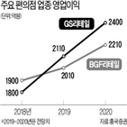 리테일,편의점,영업이익,증가,최저임금,내년