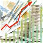 인컴펀드,자금,수익,펀드,수익률,투자,채권,안정