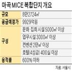 복합단지,마곡,서울시,민간사업자,개발,유찰