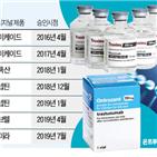 바이오시밀러,미국,시장,램시마,의약품,선호의약품,오리지널