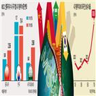 비중,외국인,한국,예상,이탈,최근,기준,하락,분석