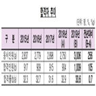 합격자,시험,합격,작년,1천9