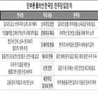 민주당,민부,정책,경제,한국당,주장,외면,문건,정부