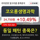 코오롱생명과학,96만4126주