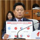 특수부,폐지,지역,한국당,대구