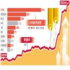 에이치,공매도,주가,골드만삭스,바이오주,손실,매도,보고서,투자자
