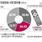 공정위,합의,안건,SK텔레콤