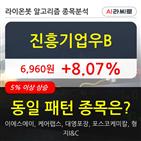 진흥기업우,상승